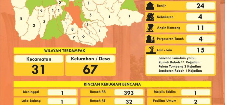 Infografis Data Bencana Mei 2020