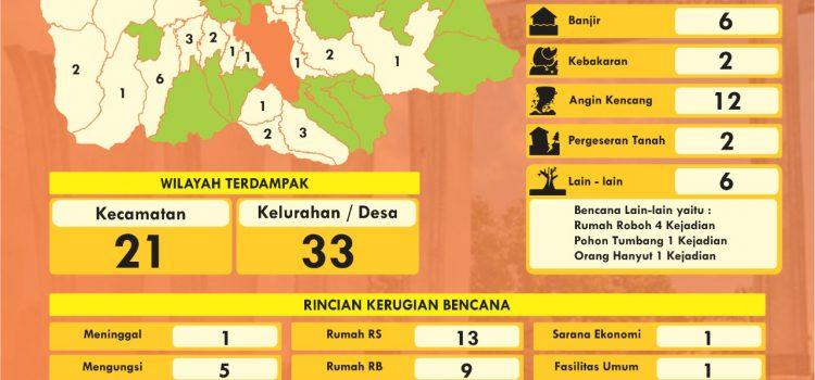 Infografis Data Bencana Juni 2020