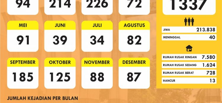 Infografis Bencana Tahun 2020 Wilayah Kabupaten Bogor