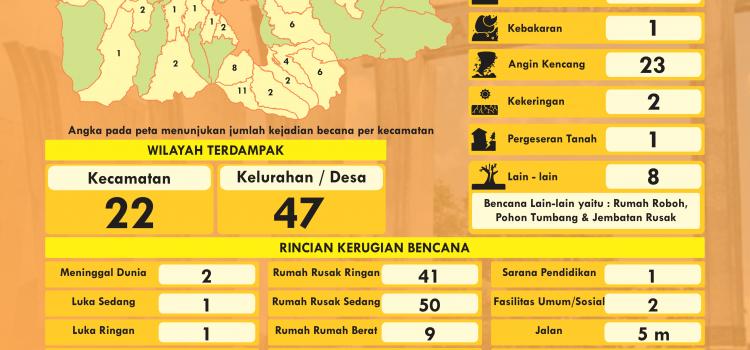 Infografis Kebencanaan Bulan Januari 2021